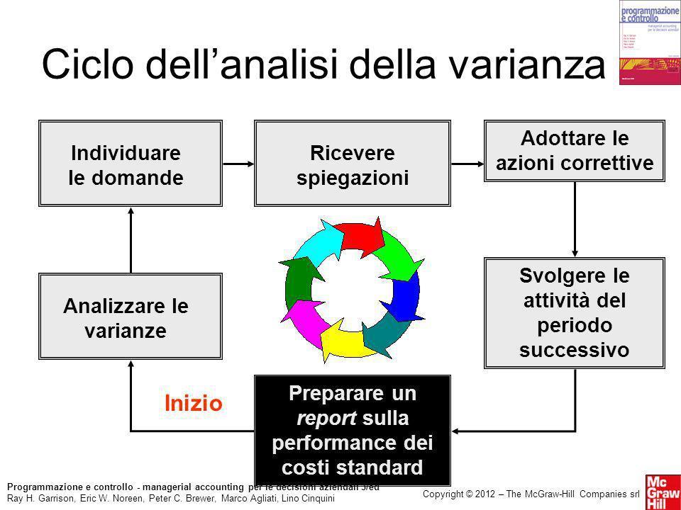 Ciclo dell'analisi della varianza