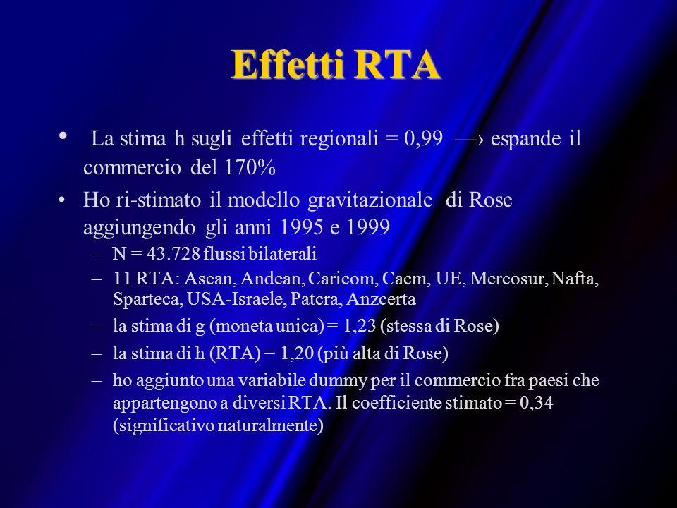 Effetti RTA La stima h sugli effetti regionali = 0,99 —› espande il commercio del 170%