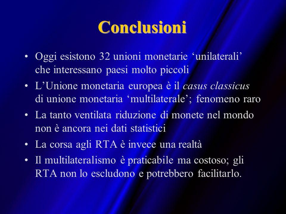 Conclusioni Oggi esistono 32 unioni monetarie 'unilaterali' che interessano paesi molto piccoli.