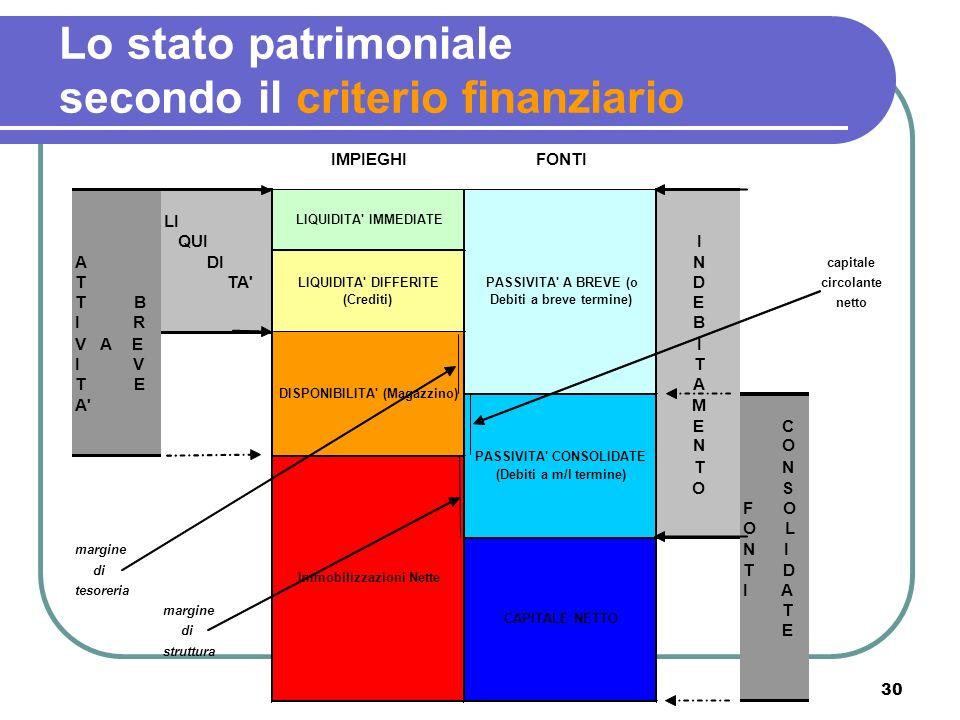 Lo stato patrimoniale secondo il criterio finanziario