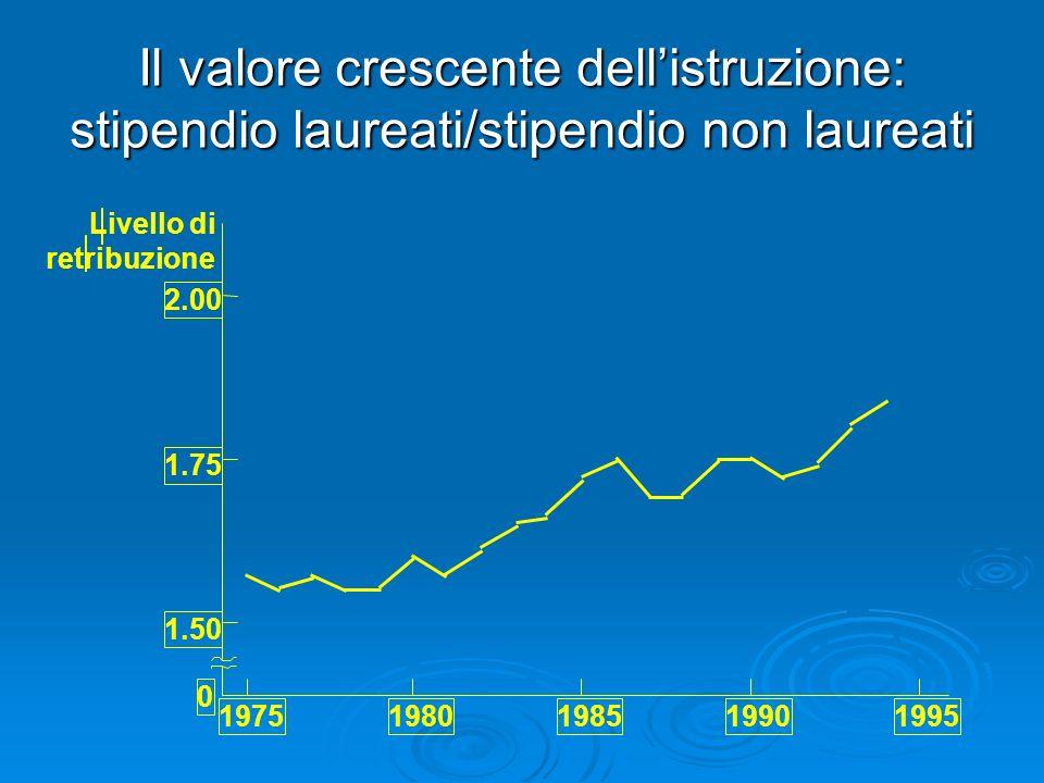 Il valore crescente dell'istruzione: stipendio laureati/stipendio non laureati