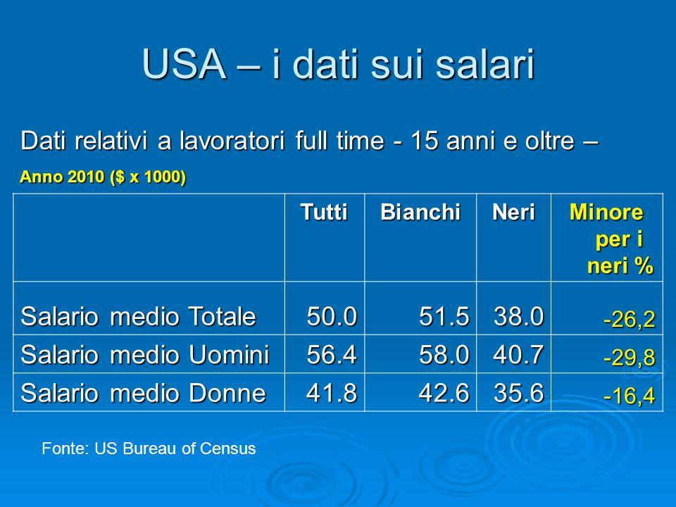 USA – i dati sui salari Dati relativi a lavoratori full time - 15 anni e oltre – Anno 2010 ($ x 1000)