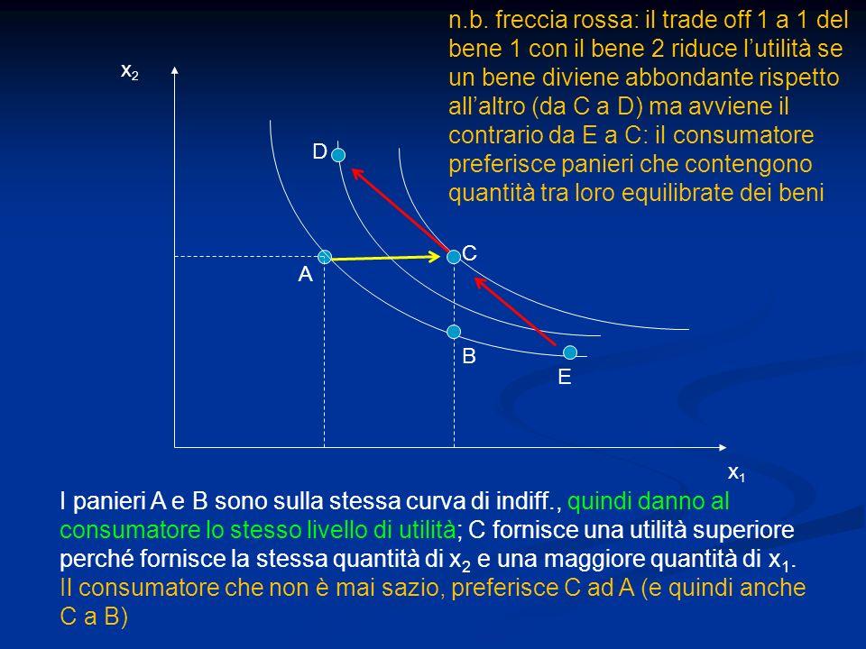 n.b. freccia rossa: il trade off 1 a 1 del bene 1 con il bene 2 riduce l'utilità se un bene diviene abbondante rispetto all'altro (da C a D) ma avviene il contrario da E a C: il consumatore preferisce panieri che contengono quantità tra loro equilibrate dei beni
