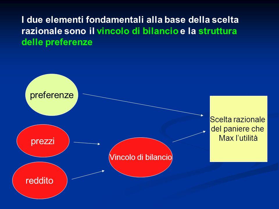 I due elementi fondamentali alla base della scelta razionale sono il vincolo di bilancio e la struttura delle preferenze