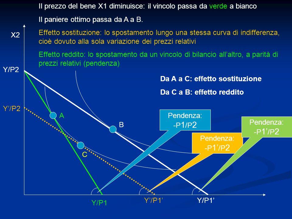 Il prezzo del bene X1 diminuisce: il vincolo passa da verde a bianco