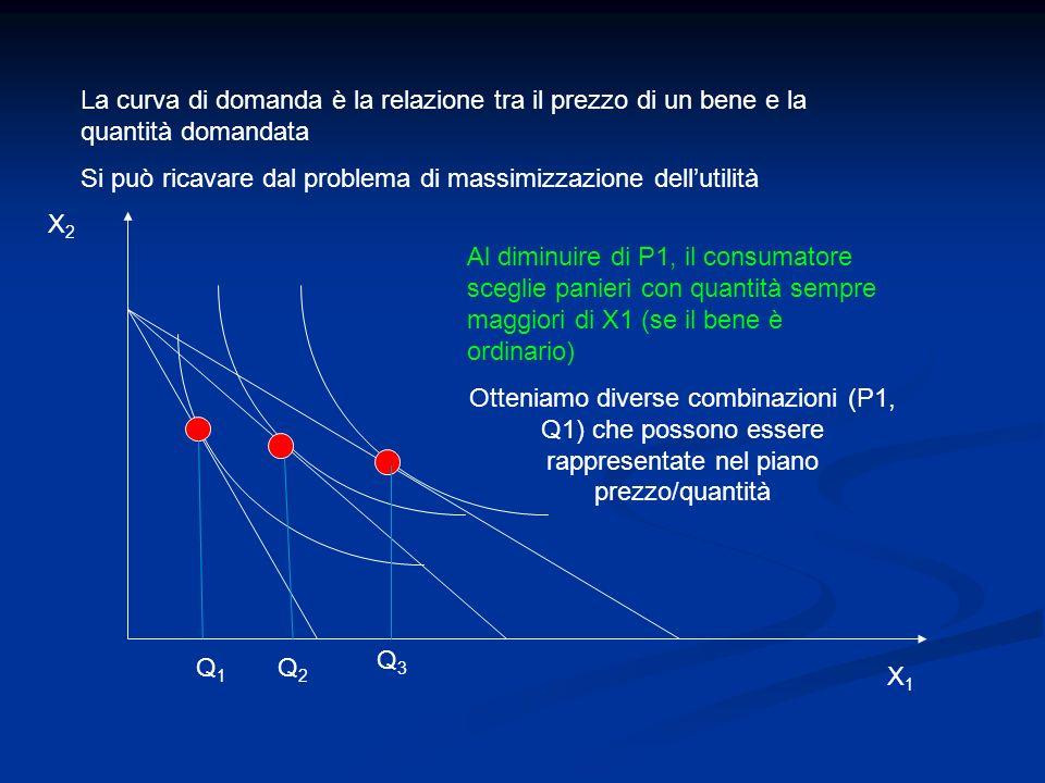 La curva di domanda è la relazione tra il prezzo di un bene e la quantità domandata