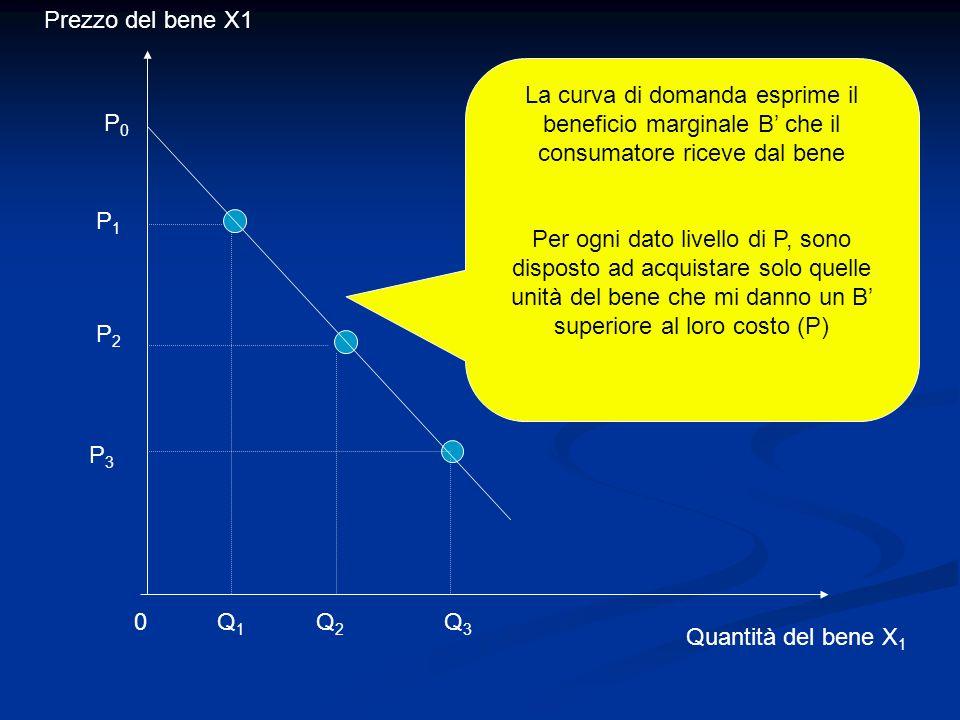 Prezzo del bene X1 La curva di domanda esprime il beneficio marginale B' che il consumatore riceve dal bene.