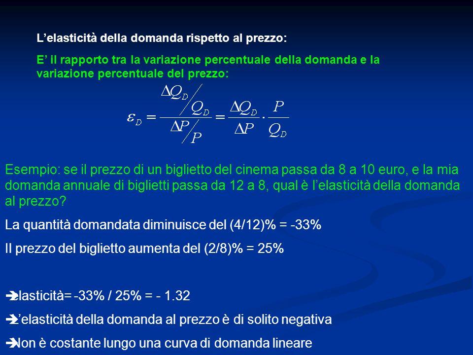 La quantità domandata diminuisce del (4/12)% = -33%