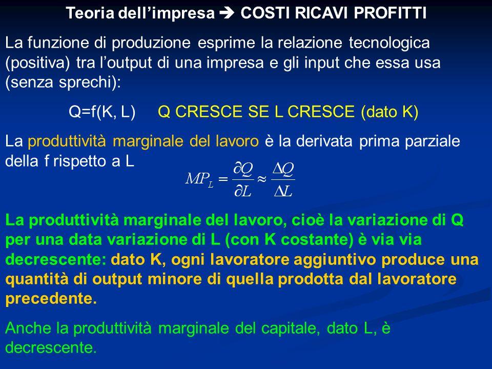 Teoria dell'impresa  COSTI RICAVI PROFITTI