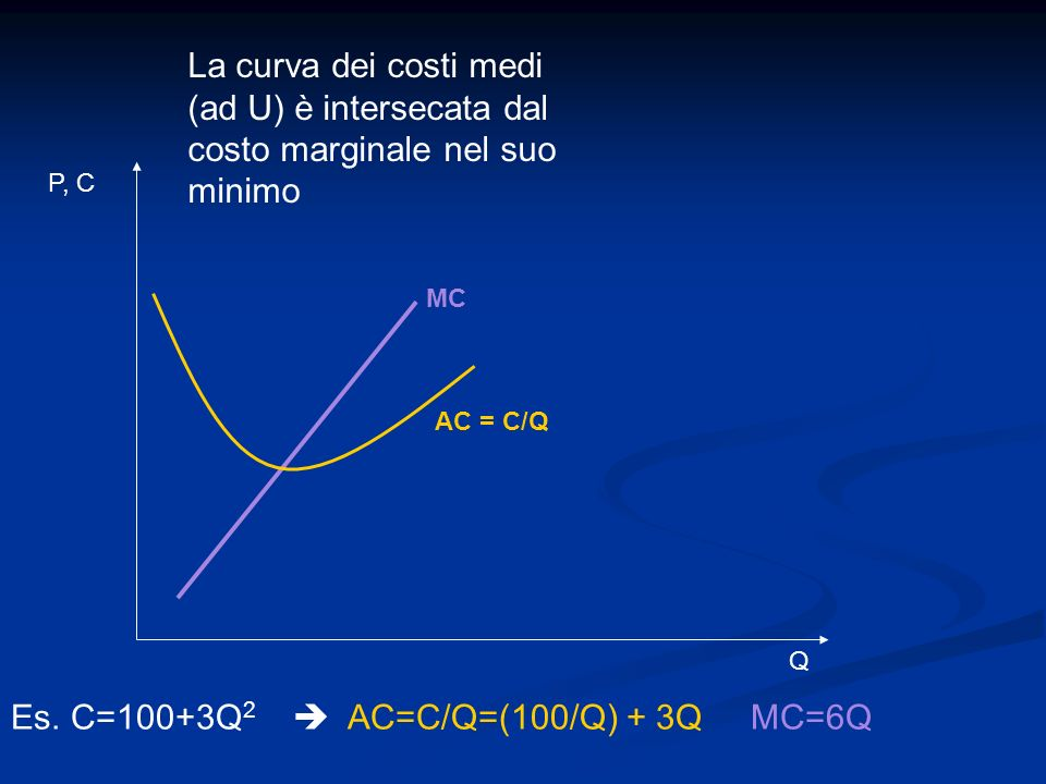 Es. C=100+3Q2  AC=C/Q=(100/Q) + 3Q MC=6Q