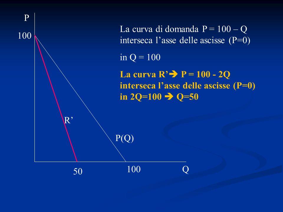P La curva di domanda P = 100 – Q interseca l'asse delle ascisse (P=0) in Q = 100.