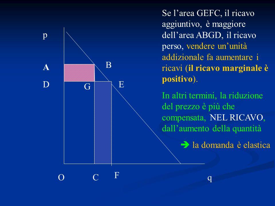 Se l'area GEFC, il ricavo aggiuntivo, è maggiore dell'area ABGD, il ricavo perso, vendere un'unità addizionale fa aumentare i ricavi (il ricavo marginale è positivo).