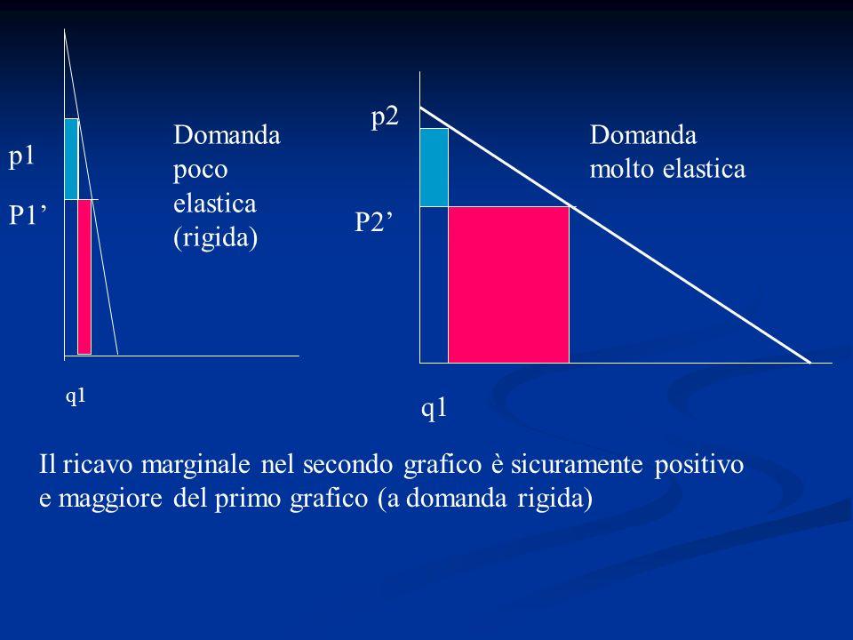 Domanda poco elastica (rigida) Domanda molto elastica p1
