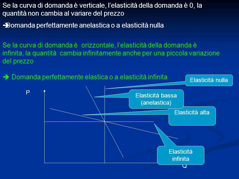 Elasticità bassa (anelastica)