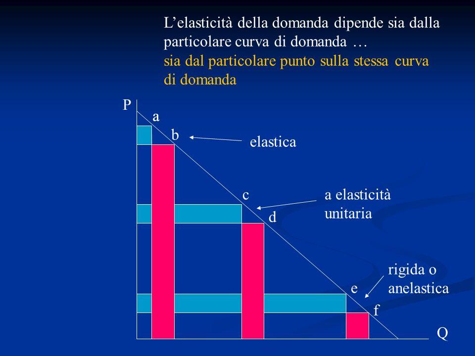 L'elasticità della domanda dipende sia dalla particolare curva di domanda …
