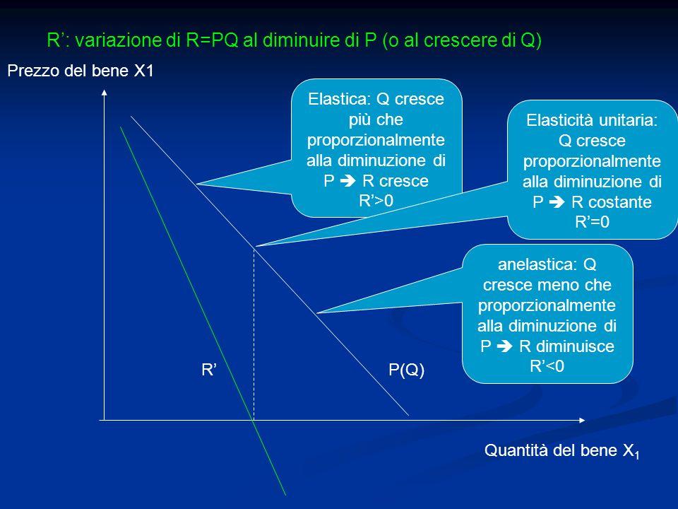 R': variazione di R=PQ al diminuire di P (o al crescere di Q)