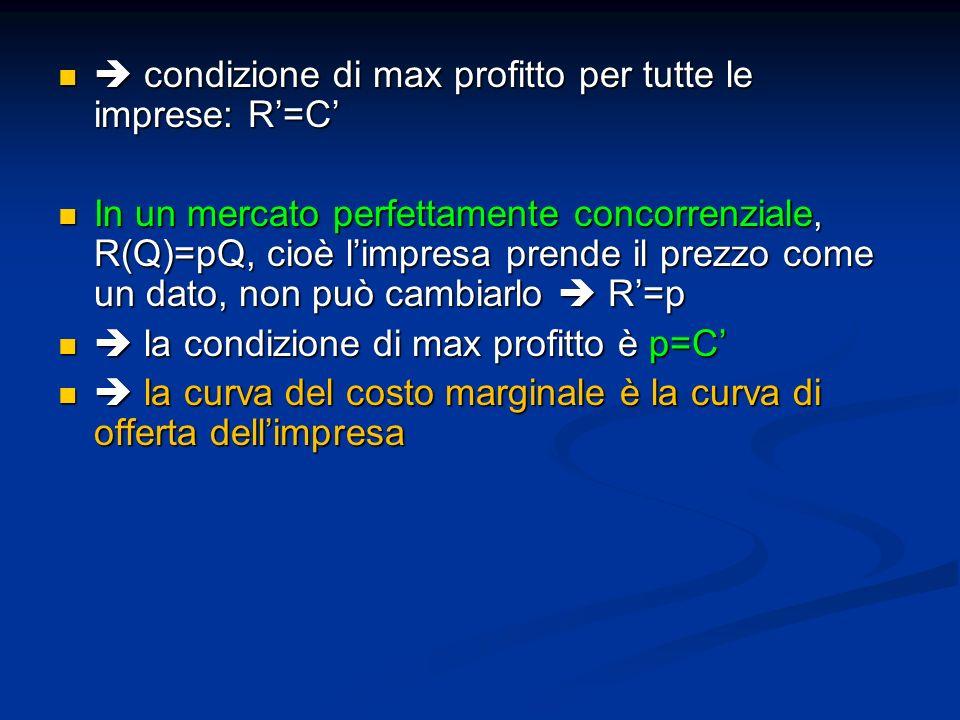  condizione di max profitto per tutte le imprese: R'=C'