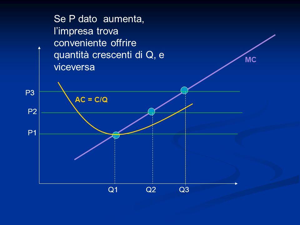 Se P dato aumenta, l'impresa trova conveniente offrire quantità crescenti di Q, e viceversa