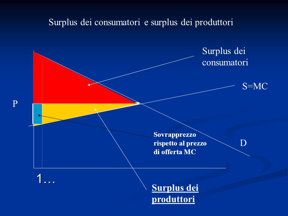 1… Surplus dei consumatori e surplus dei produttori