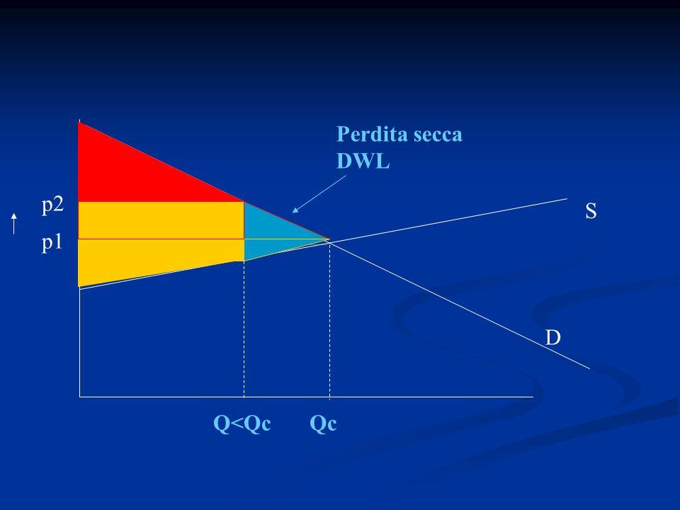 Perdita secca DWL p2 S p1 D Q<Qc Qc