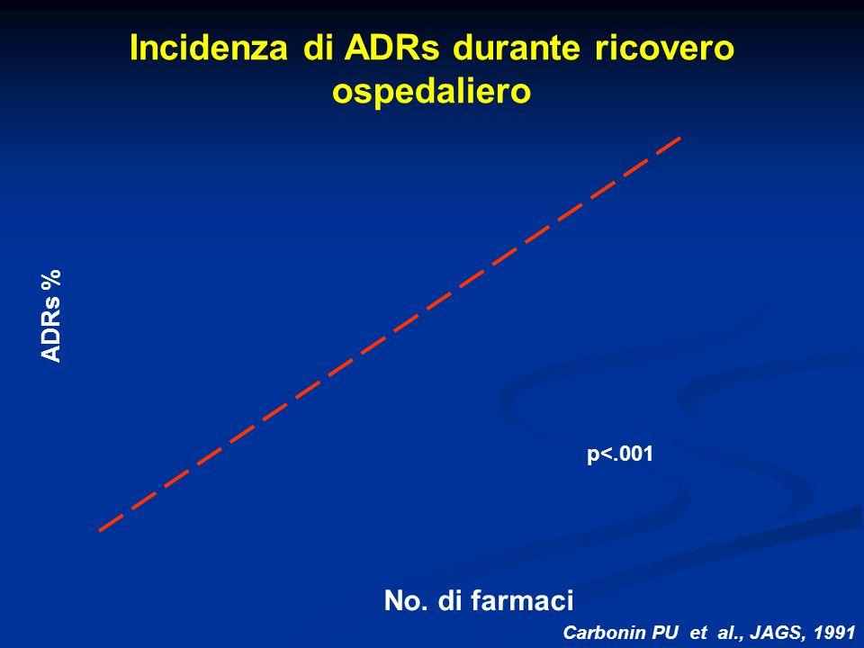 Incidenza di ADRs durante ricovero ospedaliero