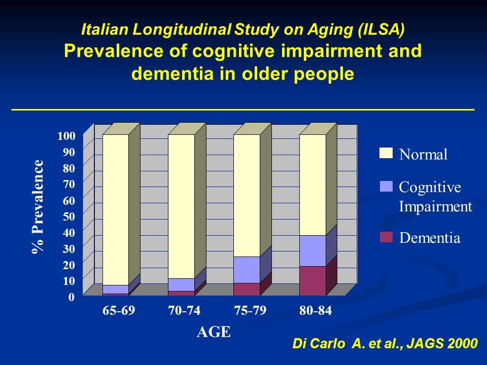 Prevalence of cognitive impairment and dementia in older people