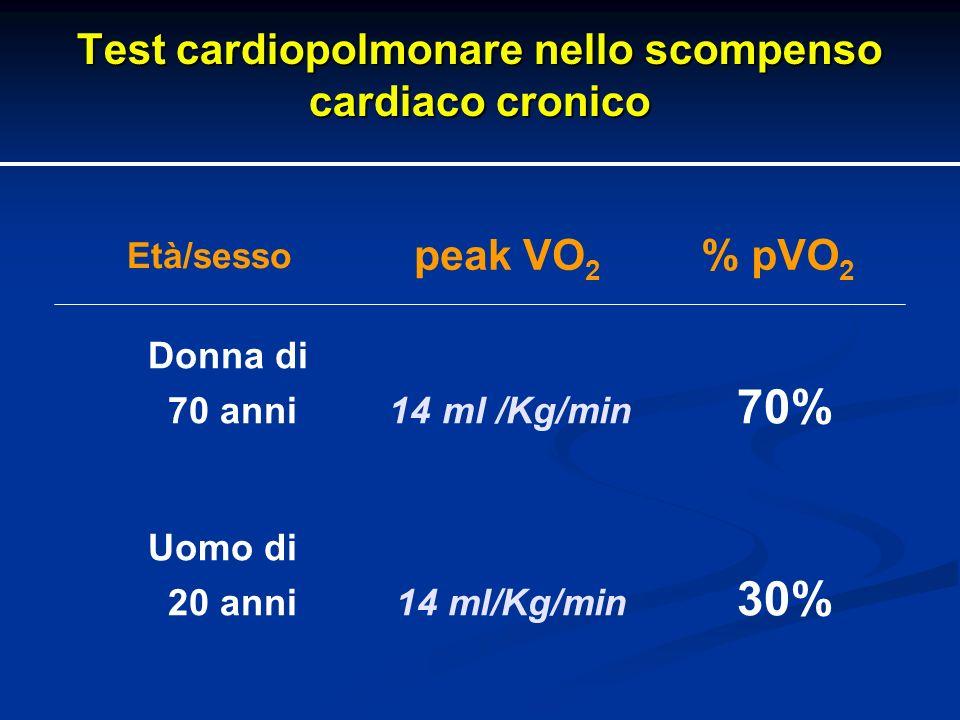Test cardiopolmonare nello scompenso cardiaco cronico