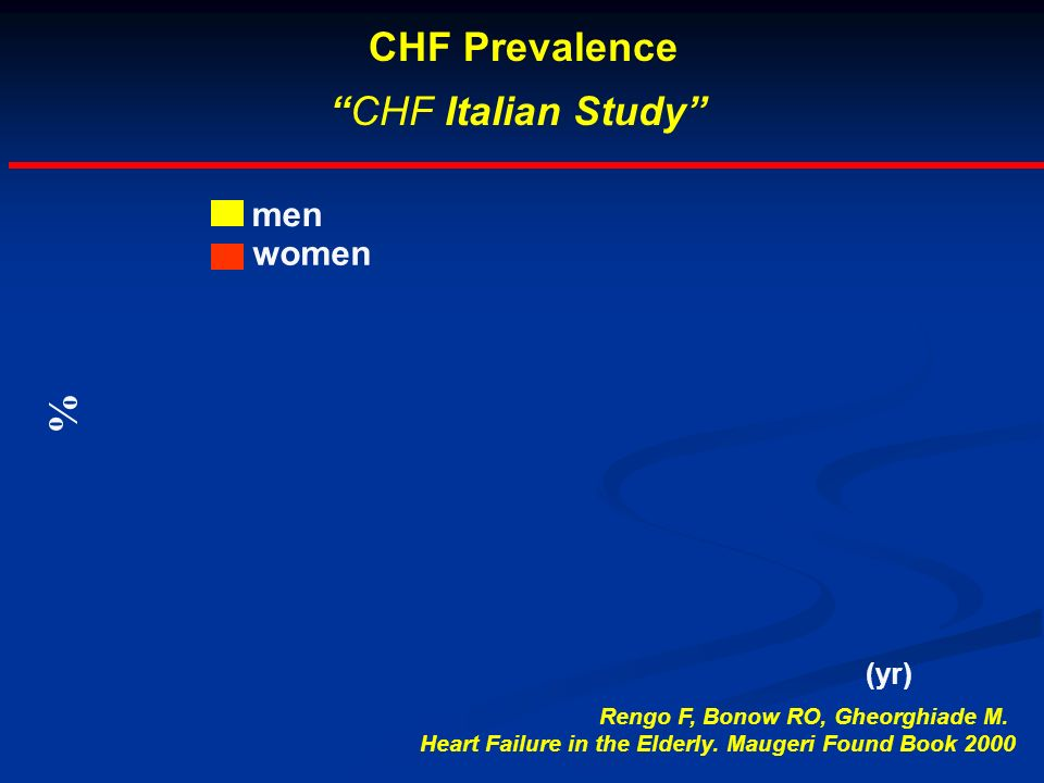 CHF Prevalence CHF Italian Study % men women (yr)