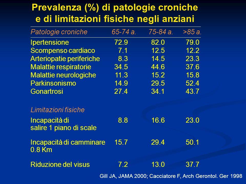 Prevalenza (%) di patologie croniche