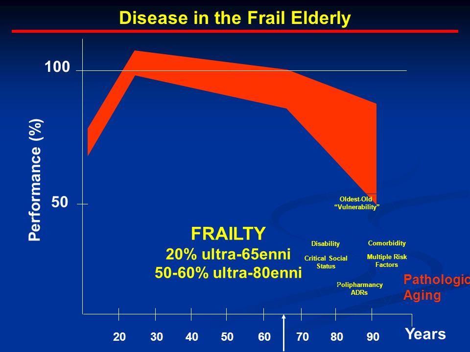 Disease in the Frail Elderly