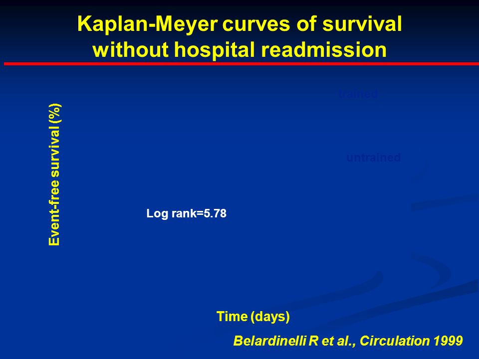 Kaplan-Meyer curves of survival without hospital readmission