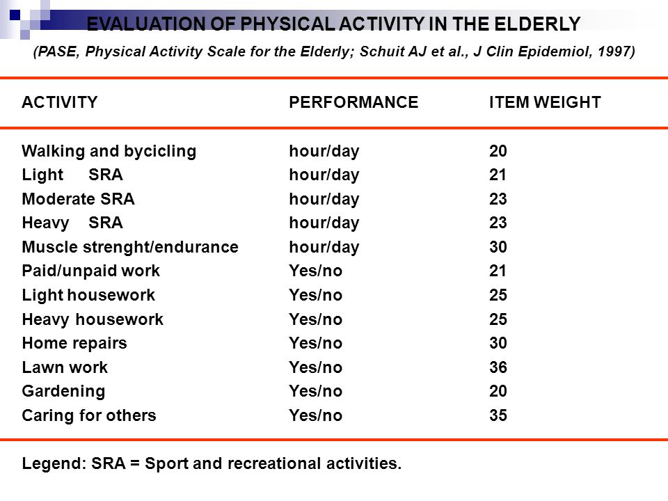 EVALUATION OF PHYSICAL ACTIVITY IN THE ELDERLY