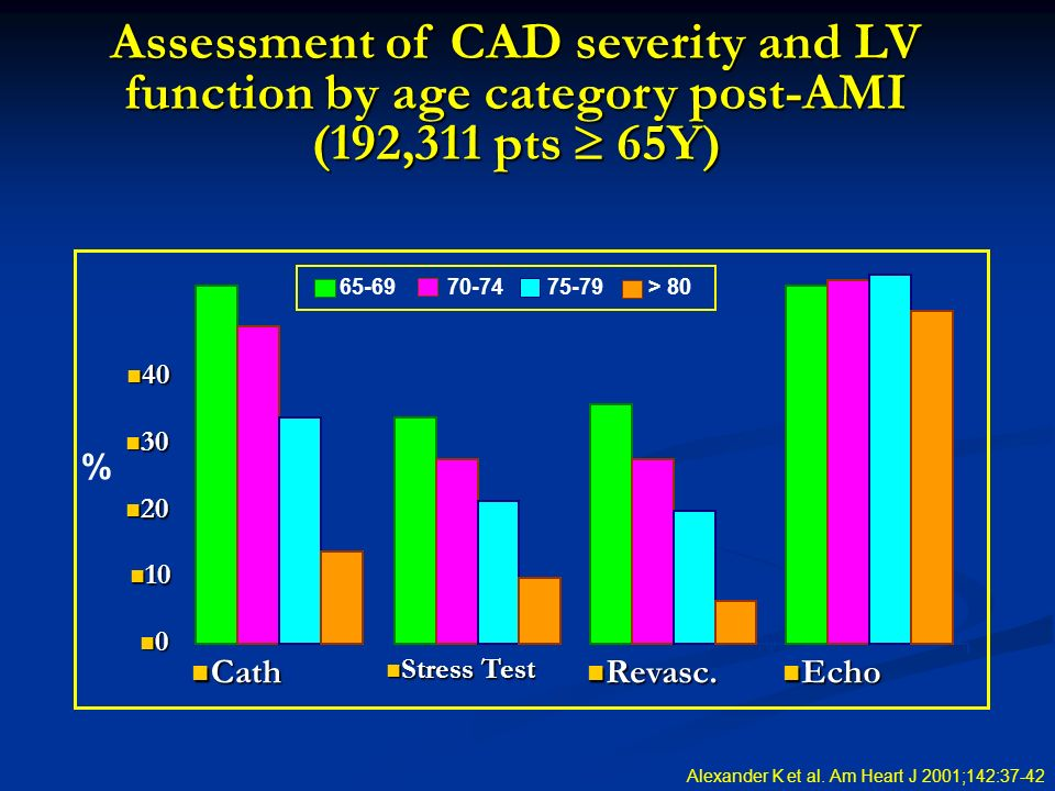 Assessment of CAD severity and LV function by age category post-AMI (192,311 pts  65Y)