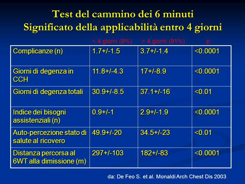 Test del cammino dei 6 minuti Significato della applicabilità entro 4 giorni