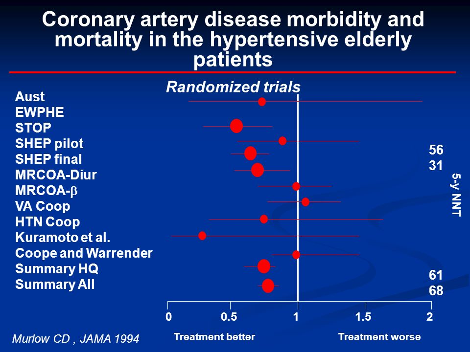 Coronary artery disease morbidity and mortality in the hypertensive elderly patients