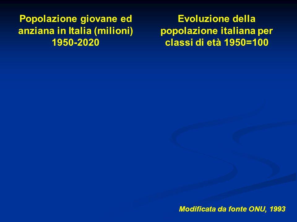 Popolazione giovane ed anziana in Italia (milioni) 1950-2020