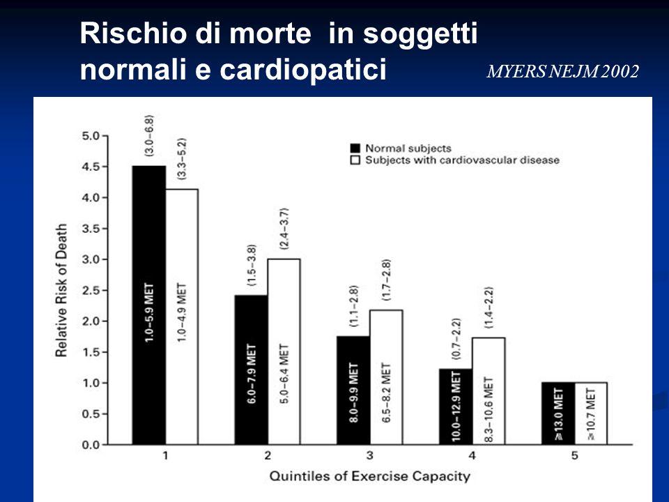 Rischio di morte in soggetti normali e cardiopatici