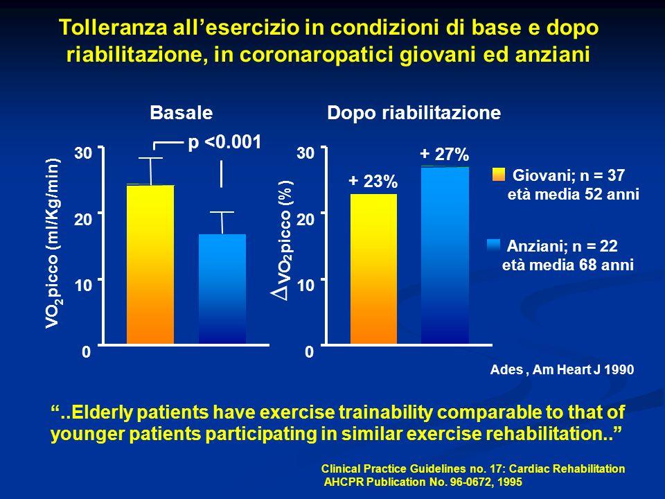 Tolleranza all'esercizio in condizioni di base e dopo riabilitazione, in coronaropatici giovani ed anziani