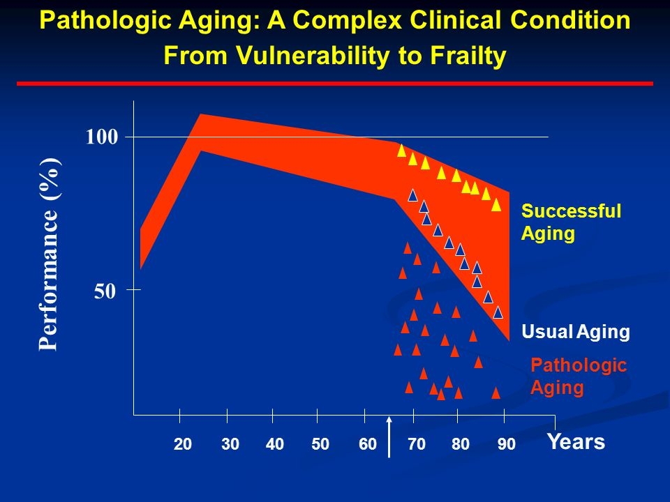 Pathologic Aging: A Complex Clinical Condition