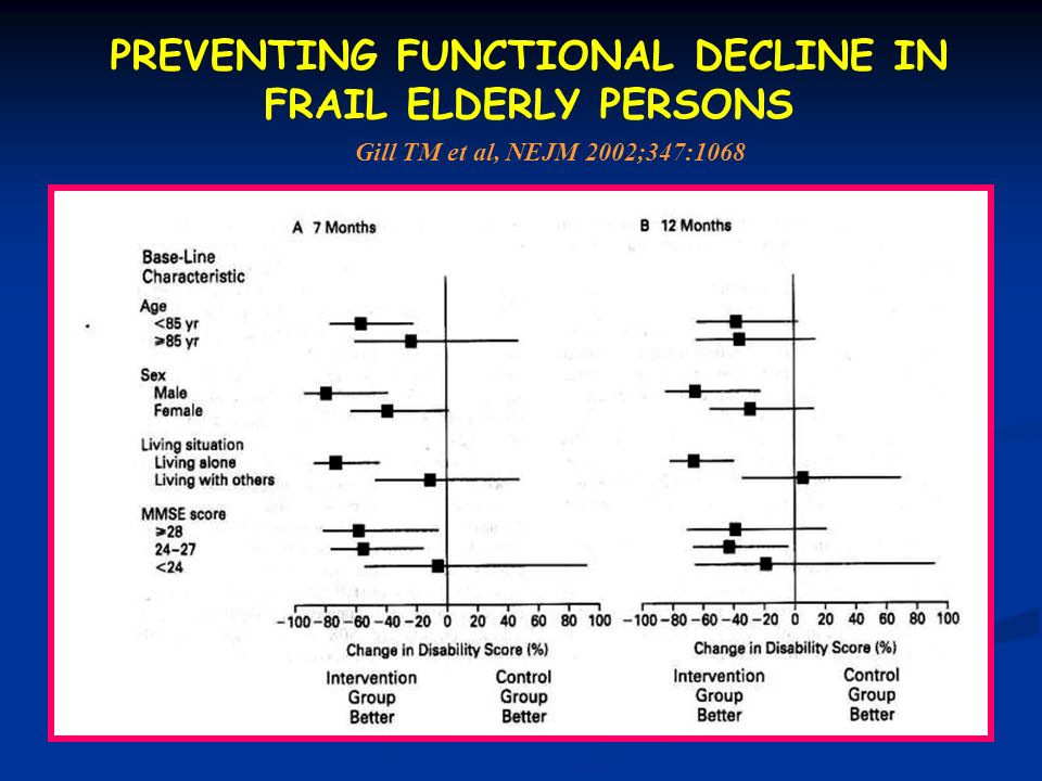 PREVENTING FUNCTIONAL DECLINE IN FRAIL ELDERLY PERSONS
