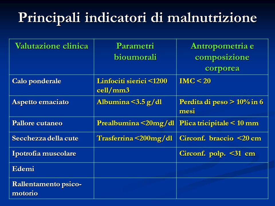 Principali indicatori di malnutrizione