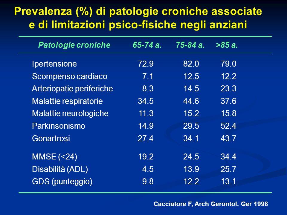 Prevalenza (%) di patologie croniche associate