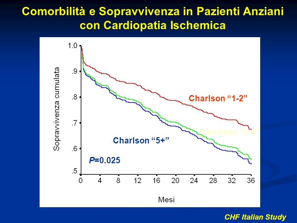 Comorbilità e Sopravvivenza in Pazienti Anziani con Cardiopatia Ischemica
