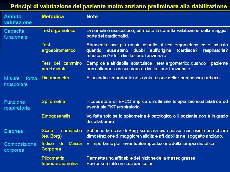 Principi di valutazione del paziente molto anziano preliminare alla riabilitazione.