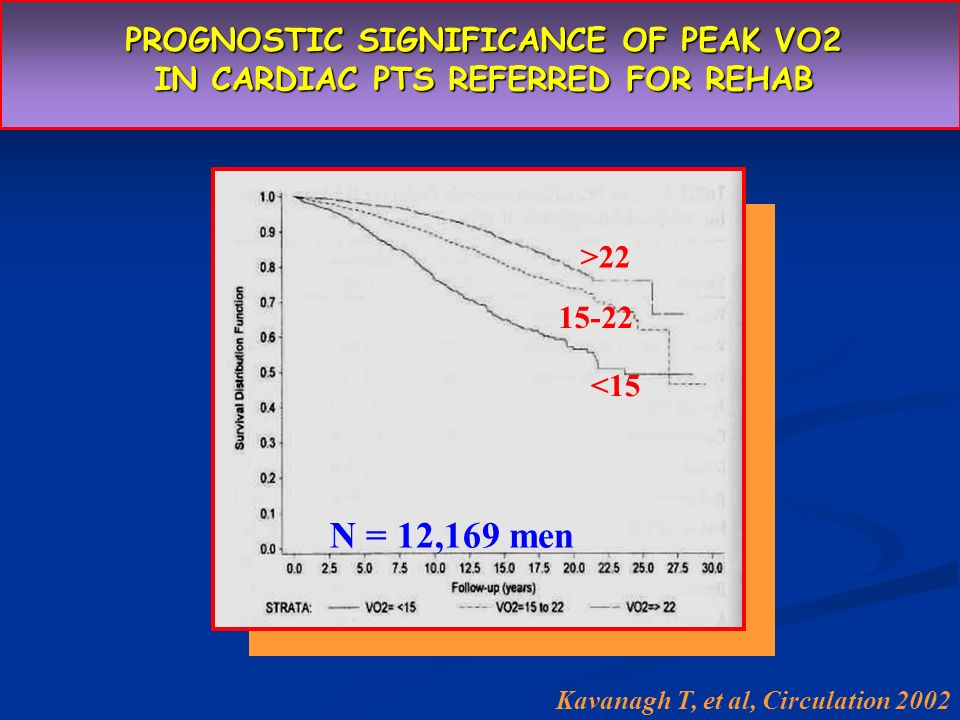 PROGNOSTIC SIGNIFICANCE OF PEAK VO2 IN CARDIAC PTS REFERRED FOR REHAB