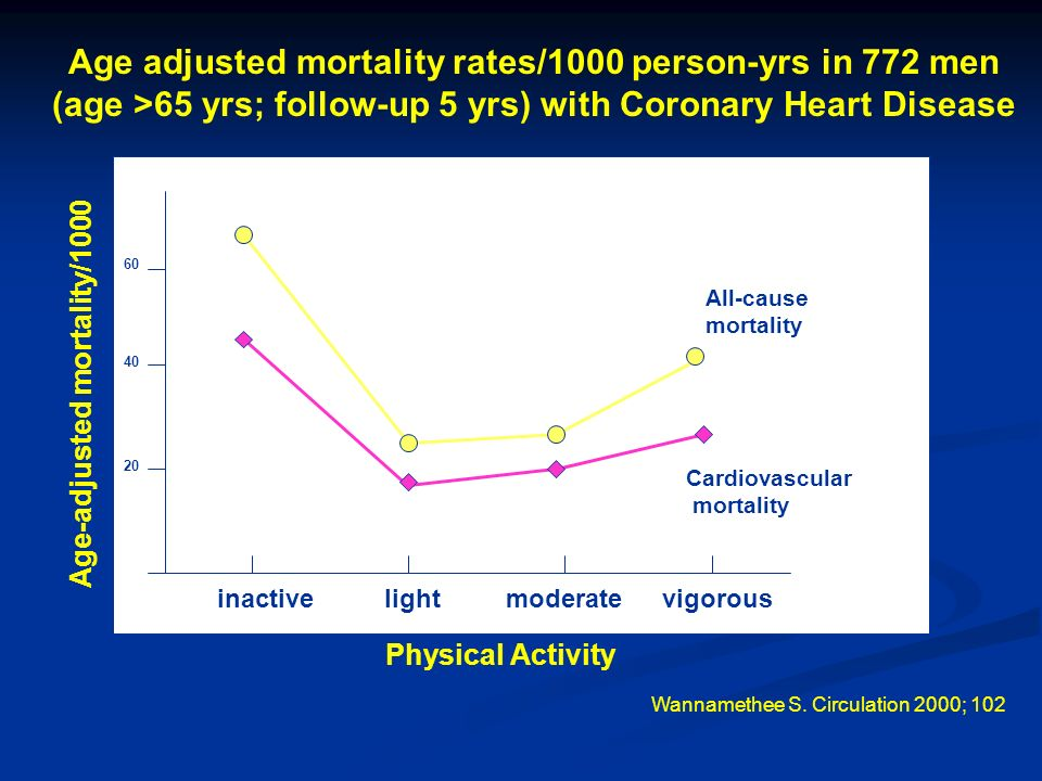 Age adjusted mortality rates/1000 person-yrs in 772 men (age >65 yrs; follow-up 5 yrs) with Coronary Heart Disease