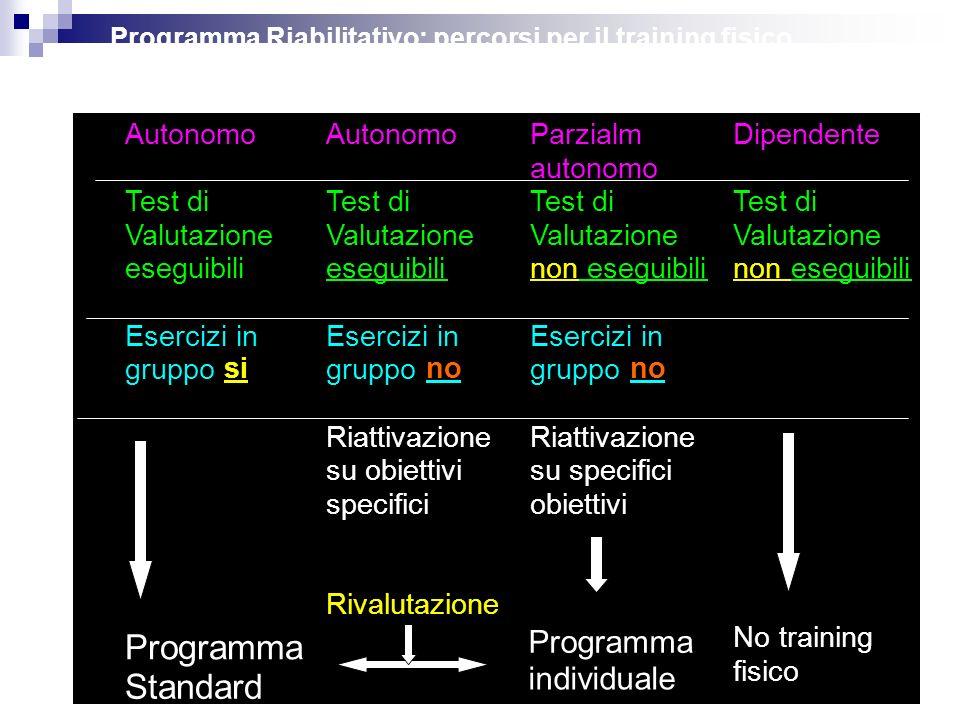 Programma Standard Programma individuale Autonomo Autonomo Parzialm