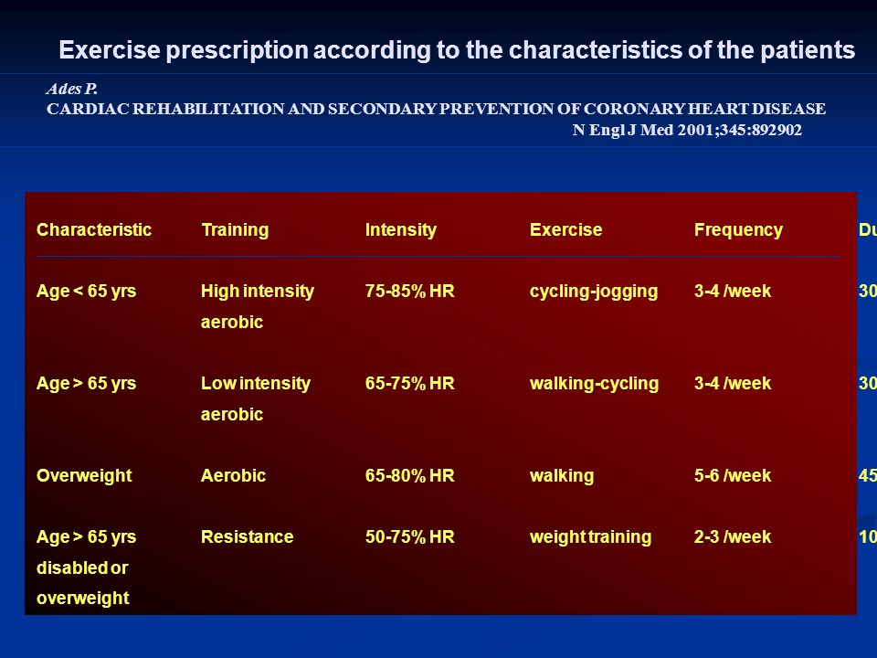 Exercise prescription according to the characteristics of the patients