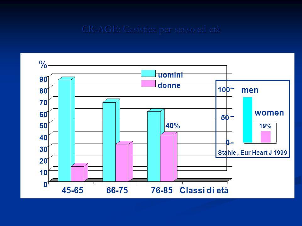 CR-AGE: Casistica per sesso ed età