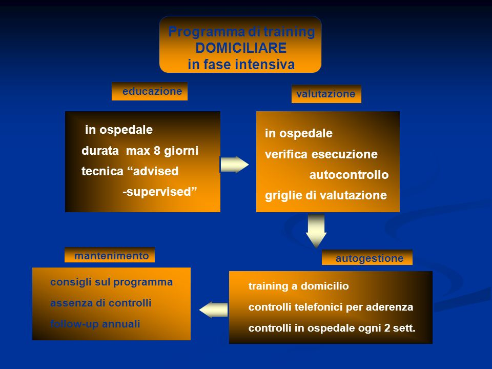 Programma di training DOMICILIARE in fase intensiva